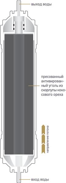 Схема быстросъемного картриджа K870 для фильтров Expert
