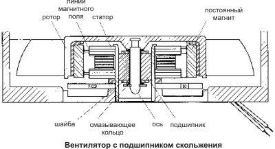 Вентилятор с подшипником скольжения