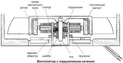 Вентилятор с подшипником качения