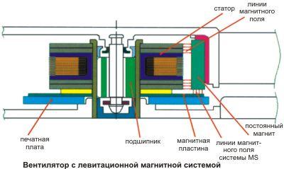 Вентилятор с левитационной магнитной системой