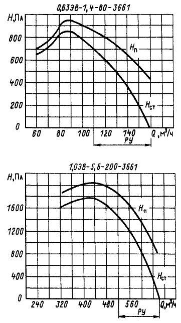 1,0ЭВ-1,4-4-3270У4(Т4)