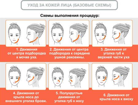 кожей лица (базовые схемы)