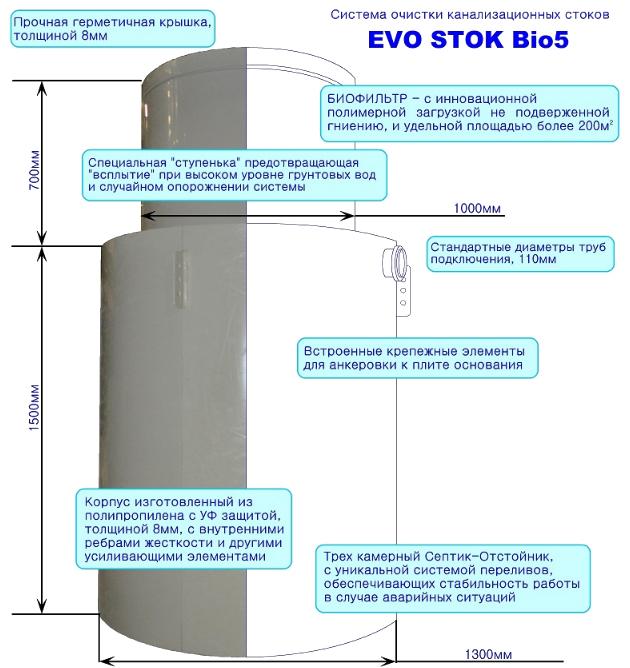 Септик для дачи Evo Stok Bio 7