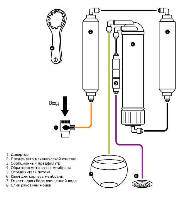 Система обратного осмоса T103