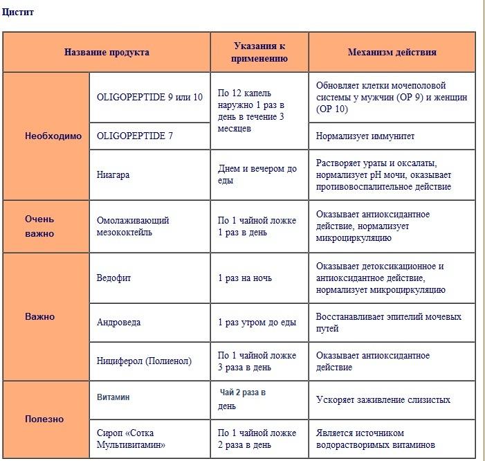 Лечение Диета При Остром Цистите. Питание при цистите у женщин. Запрещенные и разрешенные продукты, диета