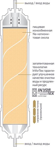 Схема быстросъемного картриджа K876 для фильтров Expert