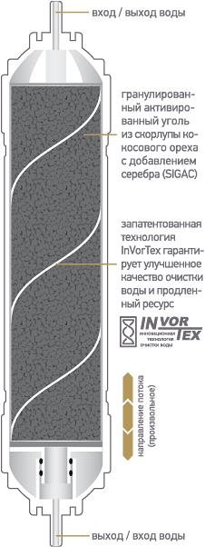 Схема быстросъемного картриджа K875 для фильтров Expert