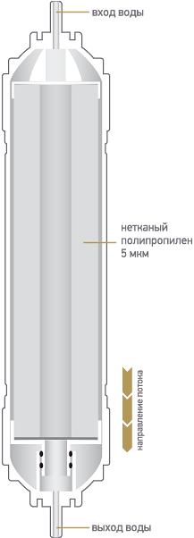 Схема быстросъемного картриджа K871 для фильтров Expert