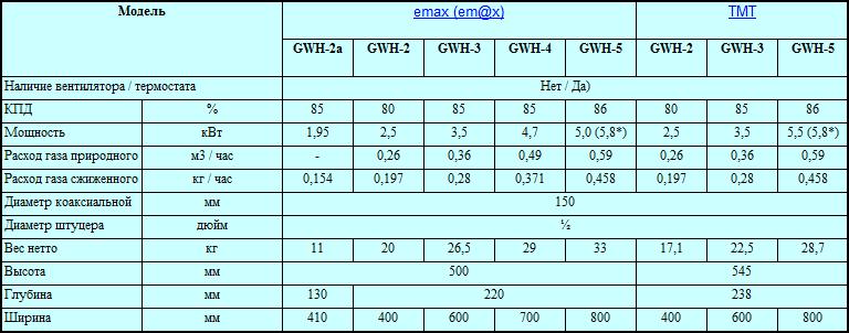 Технические характеоистики Emax GWH