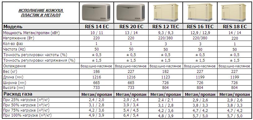 Сравнительные характеристики газовых генераторов Kohler-SDMO