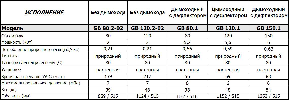 Сравнительные характеристики водонагревателей Hajdu