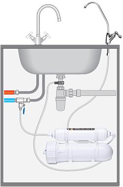 Принципиальная схема подключения фильтра Osmos Stream Compact OD200