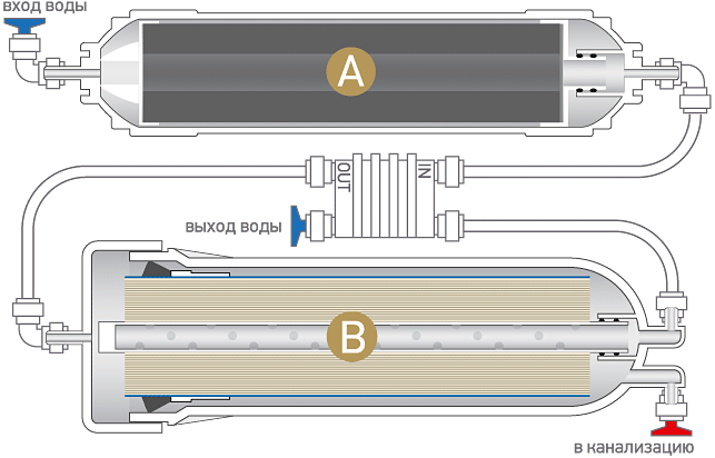 Принципиальная схема системы обратного осмоса Osmos Stream Compact OD200