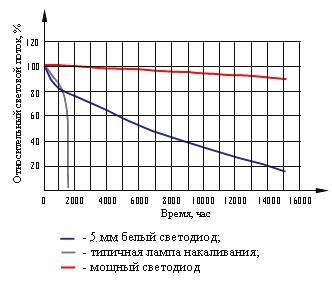 Зависимость светового потока от срока службы для различных источников света