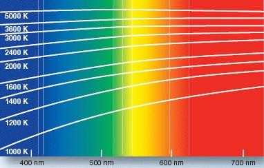 Соотношение цветовой температуры к длине световой волны